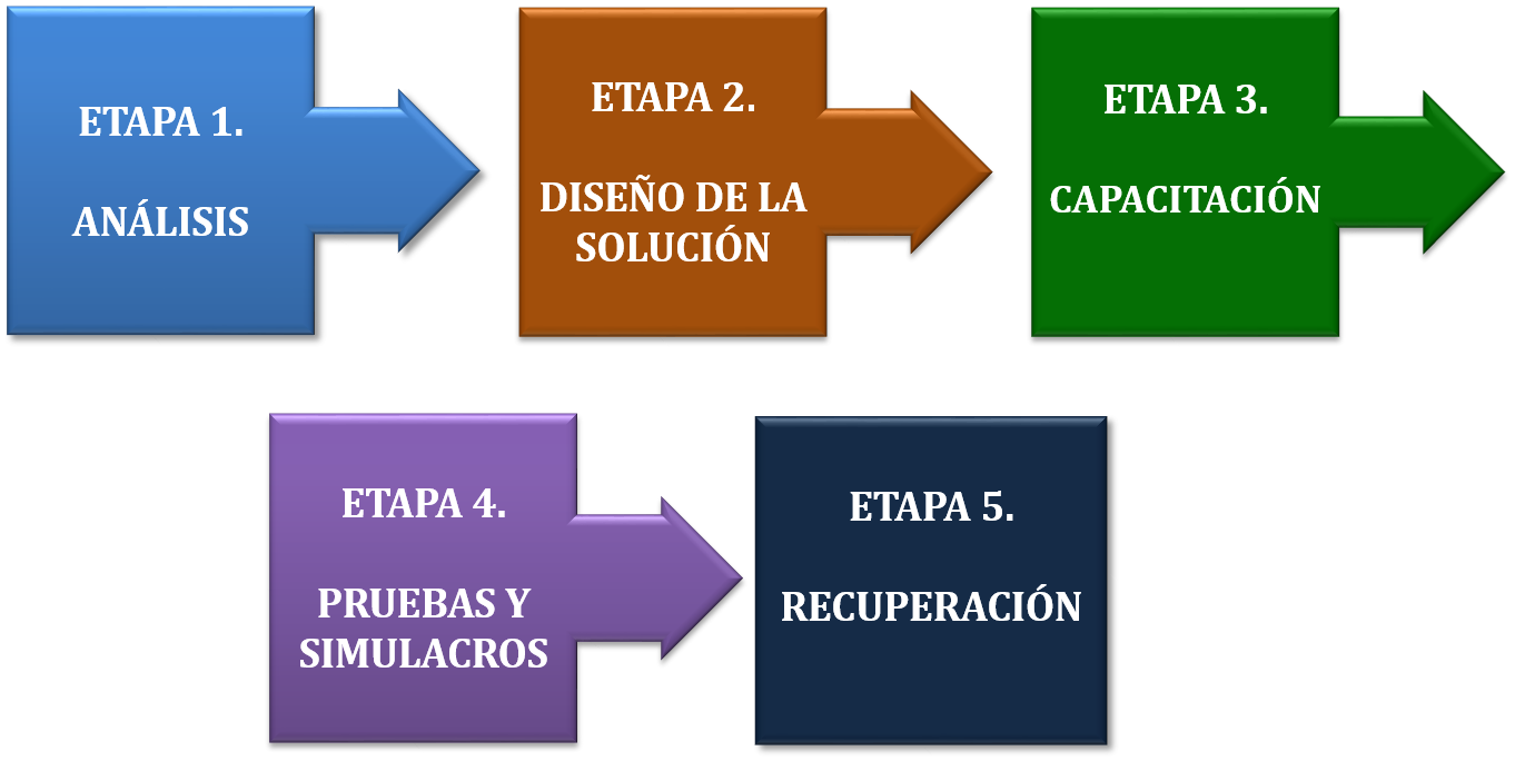 Beneficios de implementar un DRP (Disaster Recovery Plan) en las ...